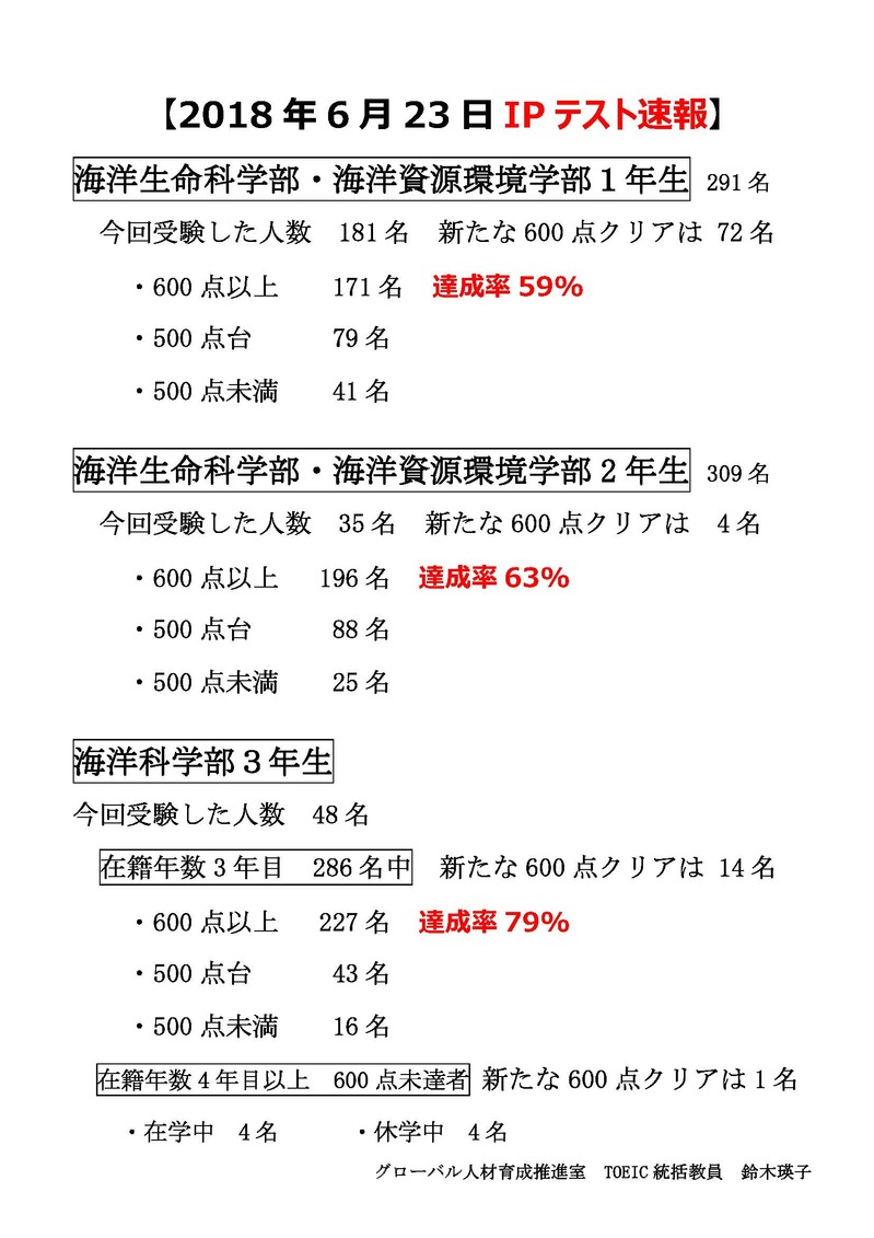 【確定版】H30年6月23日TOEIC IPテスト速報.jpg