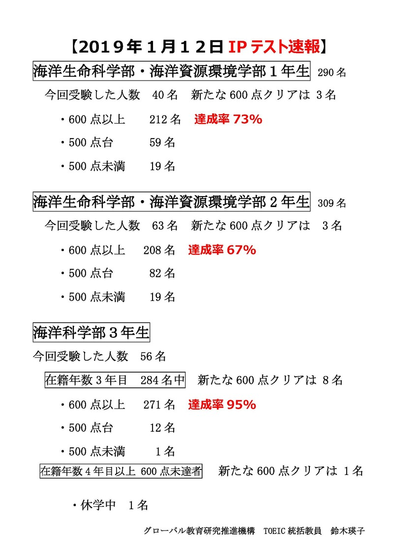 【確定版】H31年1月12日TOEIC IPテスト速報.jpg