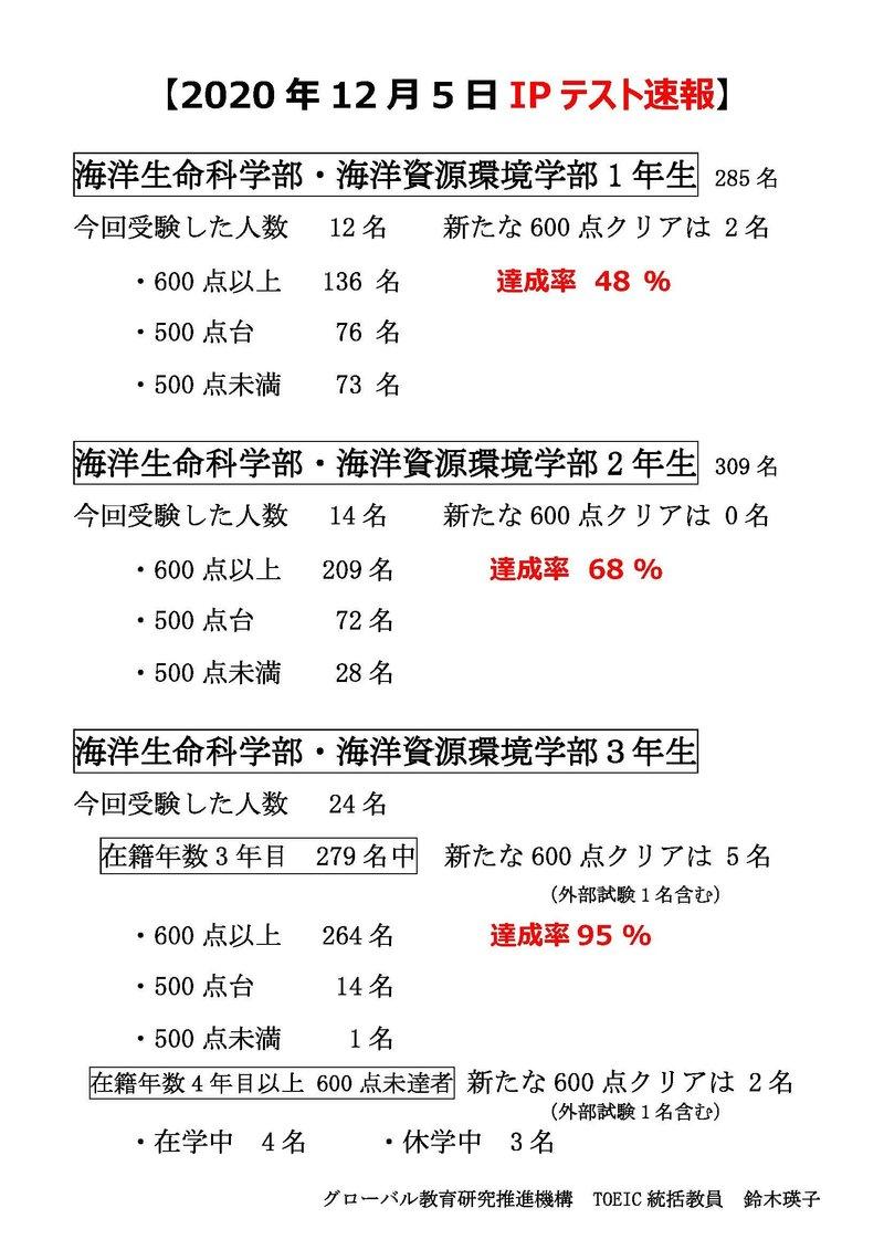 【確定版】2020年12月5日TOEIC IPテスト速報.jpg